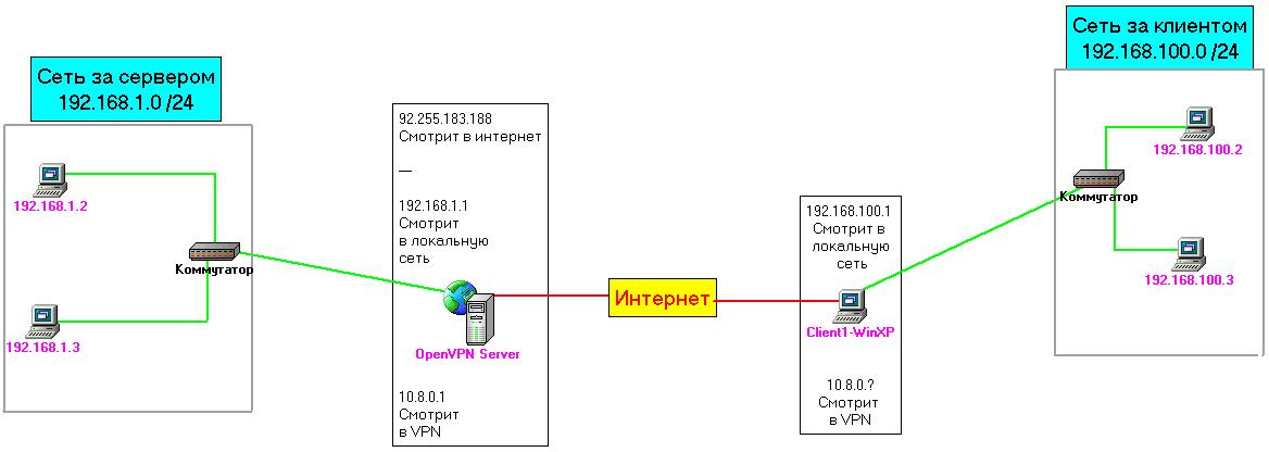 openvpn не видит сеть за сервером