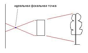 идеальная фокальная точка.PNG